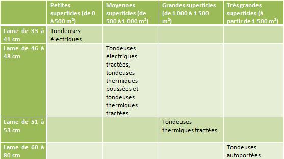 tondeuse_lame_de_coupe