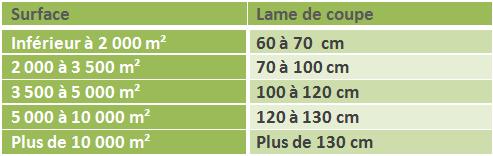 lame_de_coupe_tondeuse_autoportee