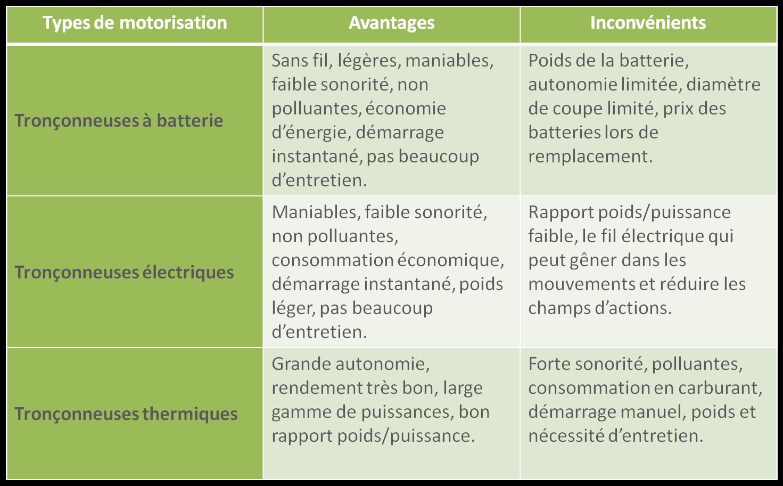 avantages_inconvenients_tronconneuse