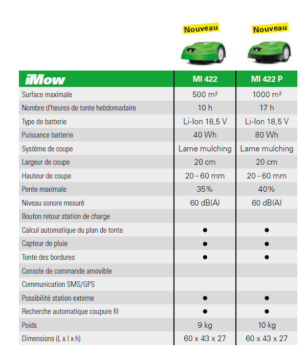 Comparatif-Modeles-iMow-VIKING-Serie4