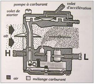 utilisation_tronconneuse_et_entretien_carburateur