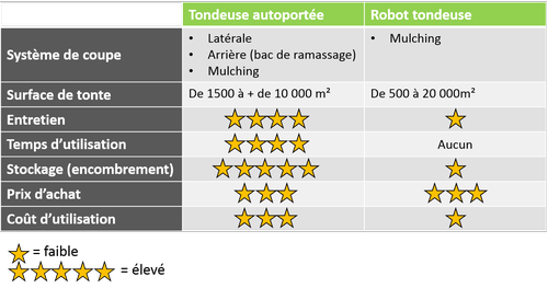 7 differences tondeuse autoportee tondeuse robot