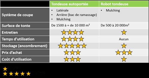 7 differences tondeuse autoportee tondeuse robot